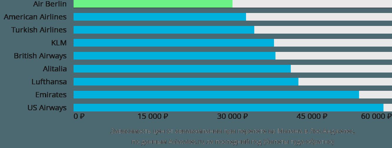 Динамика цен в зависимости от авиакомпании, совершающей перелет из Милана в Лос-Анджелес