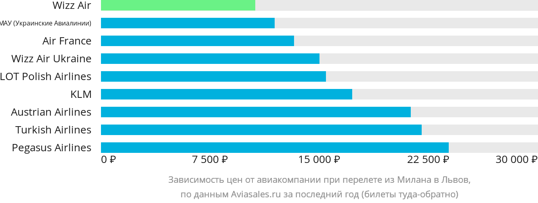 Динамика цен в зависимости от авиакомпании, совершающей перелет из Милана в Львов