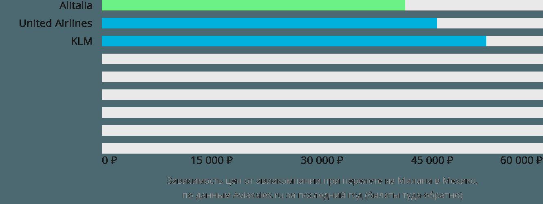 Динамика цен в зависимости от авиакомпании, совершающей перелет из Милана в Мехико