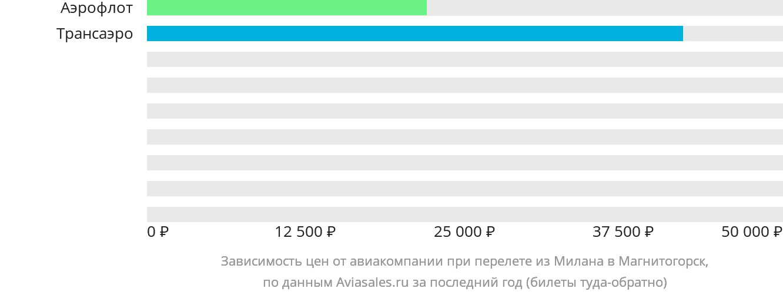 Динамика цен в зависимости от авиакомпании, совершающей перелет из Милана в Магнитогорск