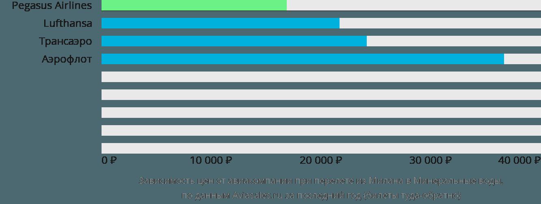 Динамика цен в зависимости от авиакомпании, совершающей перелет из Милана в Минеральные воды