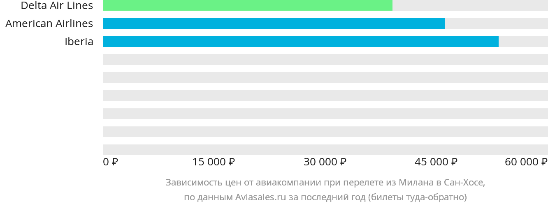Динамика цен в зависимости от авиакомпании, совершающей перелет из Милана в Сан-Хосе