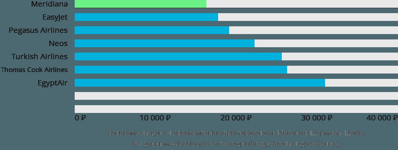 Динамика цен в зависимости от авиакомпании, совершающей перелет из Милана в Шарм-эль-Шейх