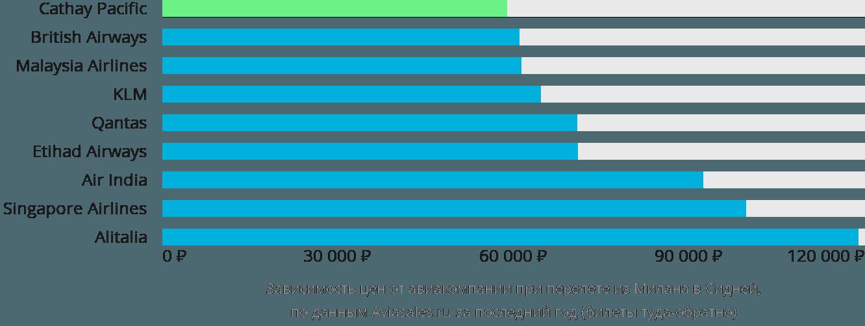 Динамика цен в зависимости от авиакомпании, совершающей перелет из Милана в Сидней