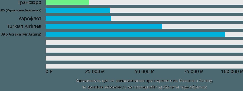 Динамика цен в зависимости от авиакомпании, совершающей перелет из Милана Нур-Султан (Астана)