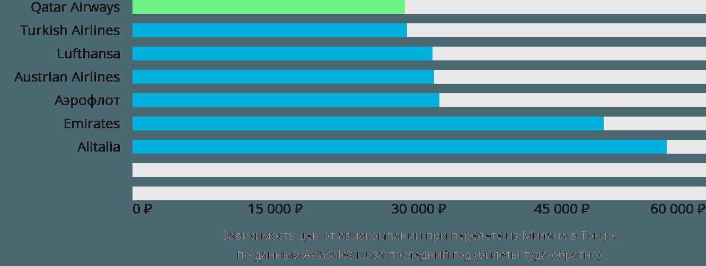 Динамика цен в зависимости от авиакомпании, совершающей перелет из Милана в Токио
