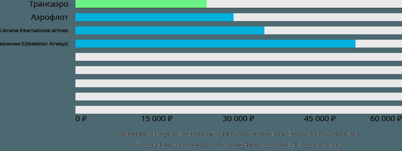 Динамика цен в зависимости от авиакомпании, совершающей перелет из Милана в Узбекистан