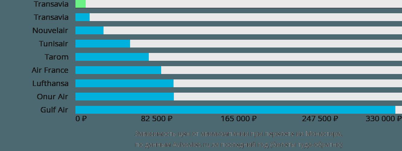 Динамика цен в зависимости от авиакомпании, совершающей перелет из Монастира