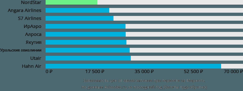 Динамика цен в зависимости от авиакомпании, совершающей перелет из Мирного