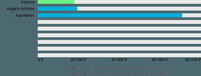 Динамика цен в зависимости от авиакомпании, совершающей перелет из Мирного в Иркутск