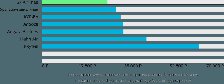 Динамика цен в зависимости от авиакомпании, совершающей перелет из Мирного в Москву
