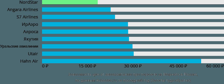 Динамика цен в зависимости от авиакомпании, совершающей перелёт из Мирного в Россию