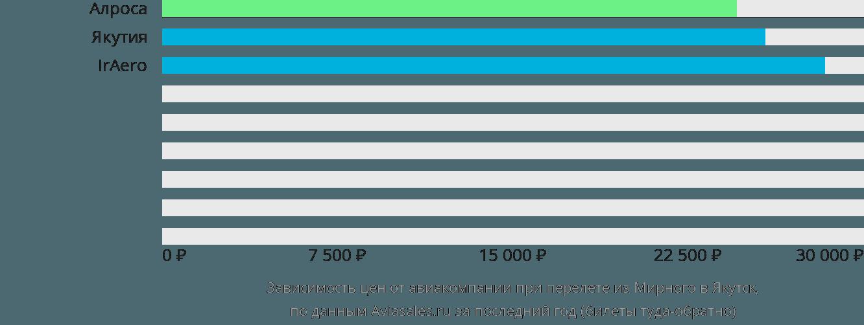 Динамика цен в зависимости от авиакомпании, совершающей перелет из Мирного в Якутск