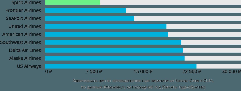 Динамика цен в зависимости от авиакомпании, совершающей перелет из Канзас-Сити в США