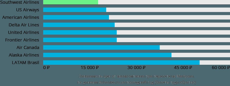 Динамика цен в зависимости от авиакомпании, совершающей перелет из Милуоки