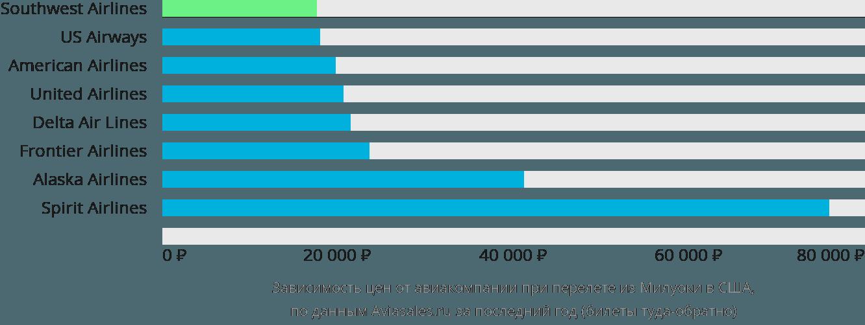 Динамика цен в зависимости от авиакомпании, совершающей перелет из Милуоки в США