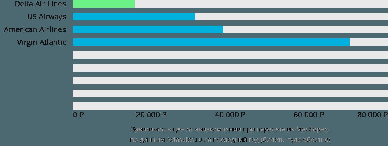Динамика цен в зависимости от авиакомпании, совершающей перелет из Мелборна