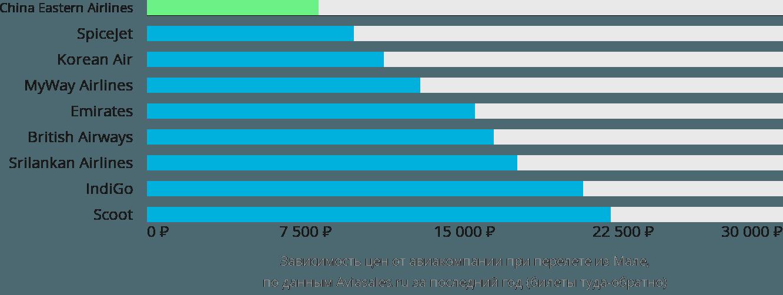 Динамика цен в зависимости от авиакомпании, совершающей перелет из Мале