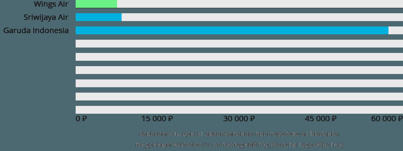 Динамика цен в зависимости от авиакомпании, совершающей перелет из Маланга