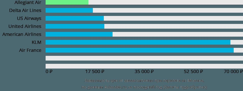 Динамика цен в зависимости от авиакомпании, совершающей перелет из Молина