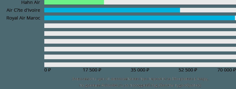 Динамика цен в зависимости от авиакомпании, совершающей перелет из Монровии в Аккру