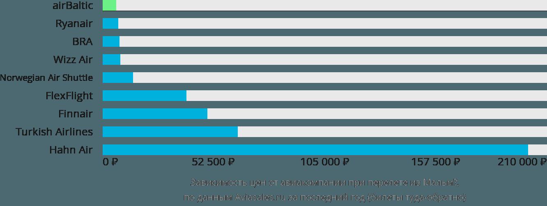 Динамика цен в зависимости от авиакомпании, совершающей перелет из Мальмё