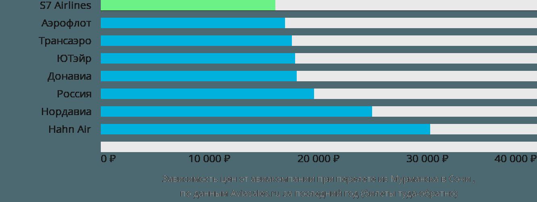 Динамика цен в зависимости от авиакомпании, совершающей перелет из Мурманска в Сочи