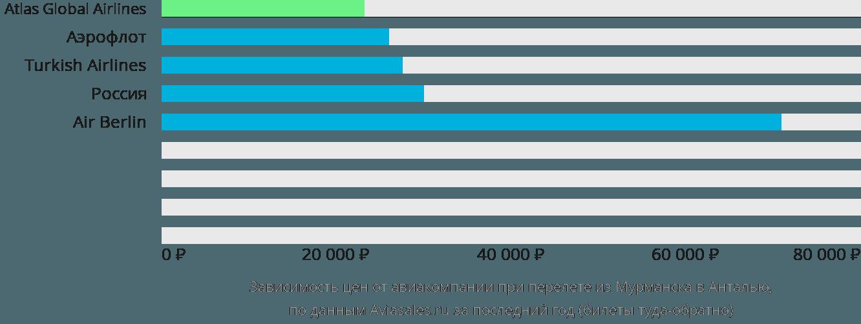Динамика цен в зависимости от авиакомпании, совершающей перелет из Мурманска в Анталью