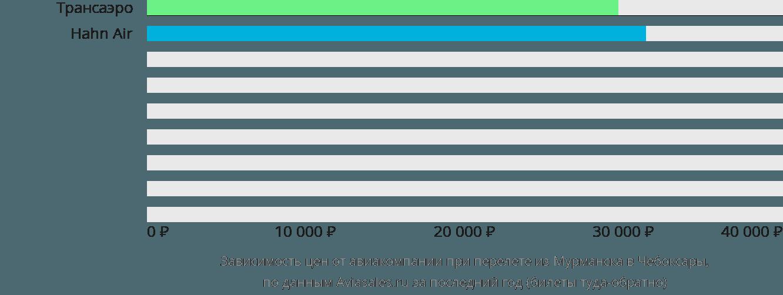 Динамика цен в зависимости от авиакомпании, совершающей перелет из Мурманска в Чебоксары