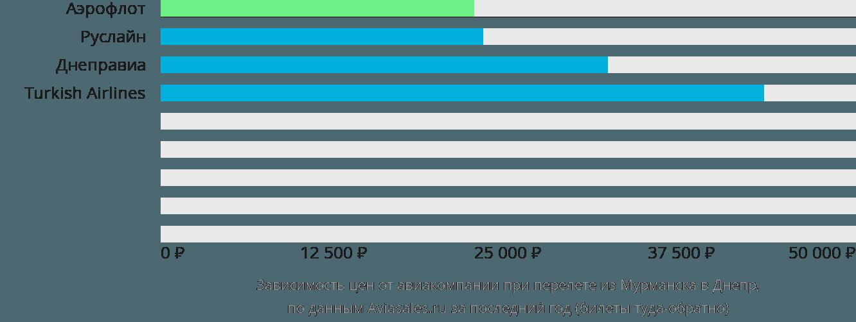 Динамика цен в зависимости от авиакомпании, совершающей перелет из Мурманска в Днепр