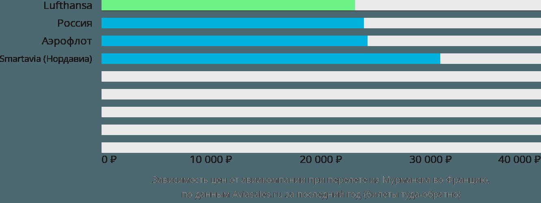 Динамика цен в зависимости от авиакомпании, совершающей перелёт из Мурманска во Францию