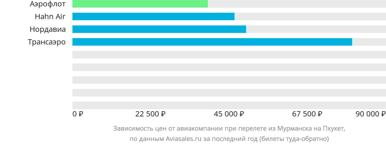 Динамика цен в зависимости от авиакомпании, совершающей перелет из Мурманска на Пхукет