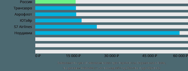 Динамика цен в зависимости от авиакомпании, совершающей перелет из Мурманска в Киев
