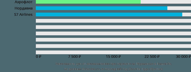 Динамика цен в зависимости от авиакомпании, совершающей перелет из Мурманска в Кишинёв