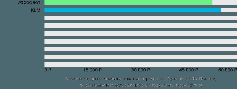 Динамика цен в зависимости от авиакомпании, совершающей перелет из Мурманска в Лас-Пальмас