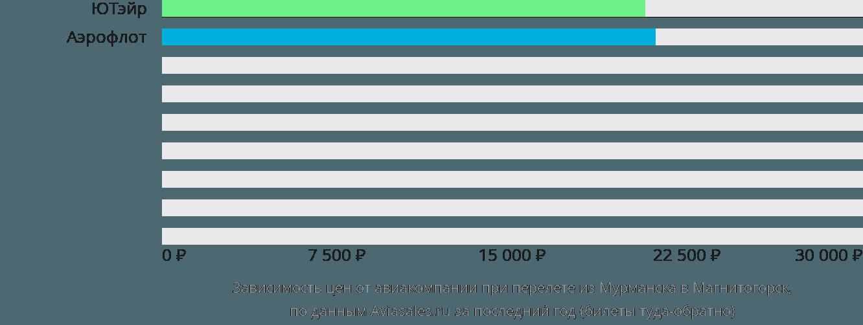 Динамика цен в зависимости от авиакомпании, совершающей перелет из Мурманска в Магнитогорск