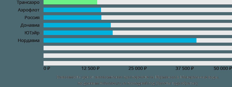 Динамика цен в зависимости от авиакомпании, совершающей перелет из Мурманска в Минеральные воды