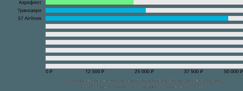 Динамика цен в зависимости от авиакомпании, совершающей перелет из Мурманска в Новокузнецк