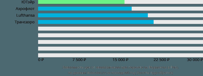Динамика цен в зависимости от авиакомпании, совершающей перелет из Мурманска в Ригу