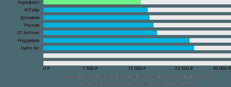 Динамика цен в зависимости от авиакомпании, совершающей перелет из Мурманска в Ростов-на-Дону