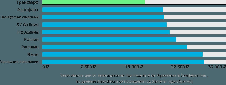 Динамика цен в зависимости от авиакомпании, совершающей перелет из Мурманска в Симферополь