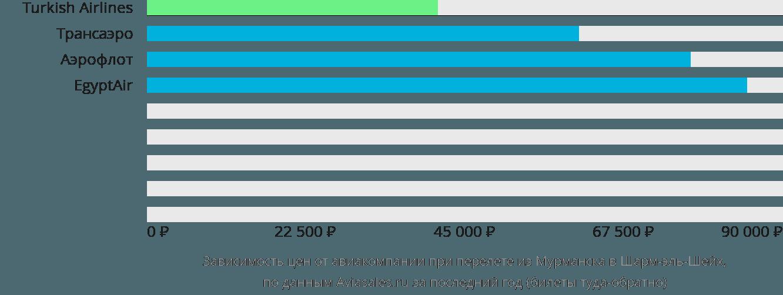 Динамика цен в зависимости от авиакомпании, совершающей перелет из Мурманска в Шарм-эль-Шейх