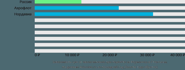 Динамика цен в зависимости от авиакомпании, совершающей перелет из Мурманска в Стокгольм