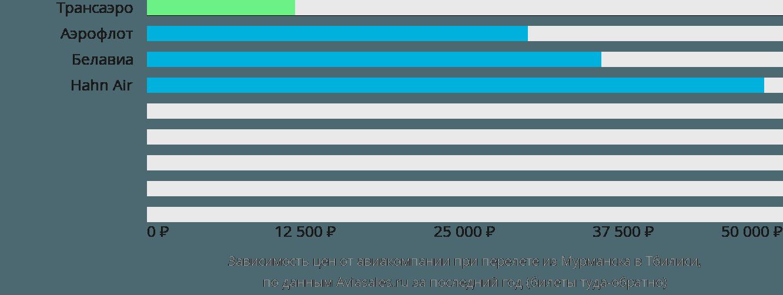 Динамика цен в зависимости от авиакомпании, совершающей перелет из Мурманска в Тбилиси