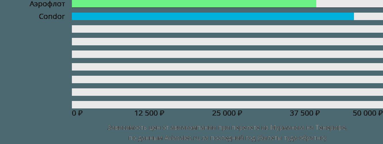Динамика цен в зависимости от авиакомпании, совершающей перелет из Мурманска на Тенерифе