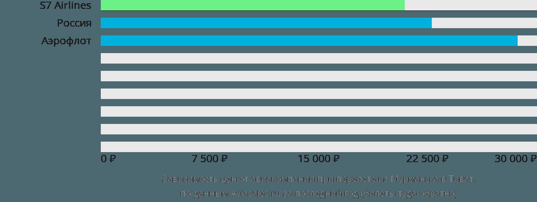 Динамика цен в зависимости от авиакомпании, совершающей перелет из Мурманска в Тиват