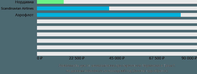 Динамика цен в зависимости от авиакомпании, совершающей перелет из Мурманска в Тромсё