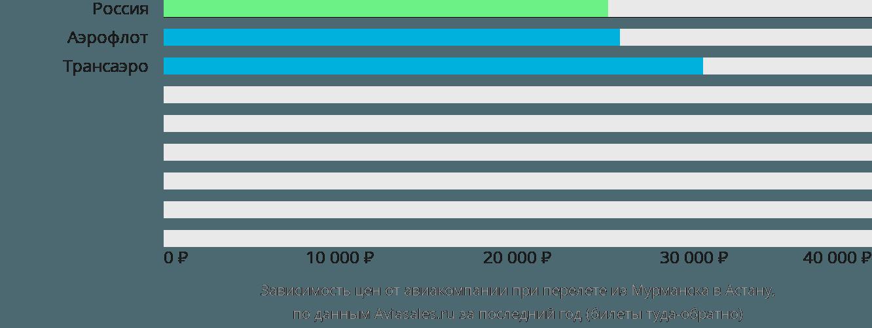 Динамика цен в зависимости от авиакомпании, совершающей перелет из Мурманска в Астану