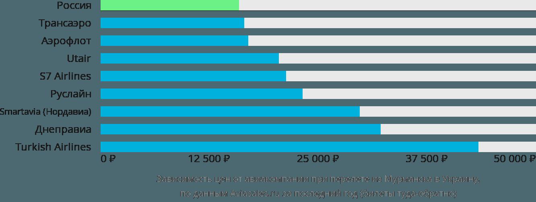 Динамика цен в зависимости от авиакомпании, совершающей перелет из Мурманска в Украину