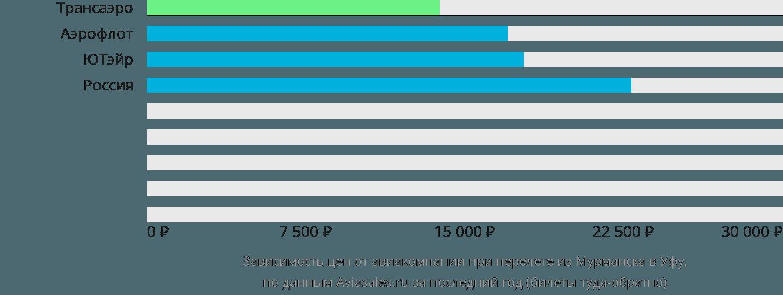 Динамика цен в зависимости от авиакомпании, совершающей перелет из Мурманска в Уфу